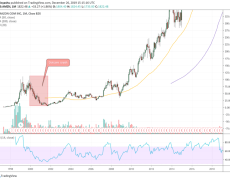 Bitcoin Outlives Tulip, Dotcom, and Every Notorious Market Bubble