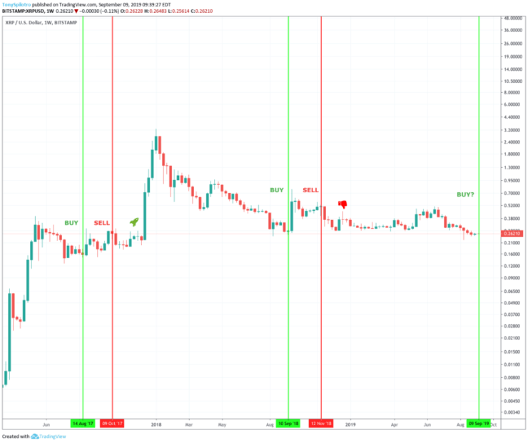 xrp price chart ripple swell