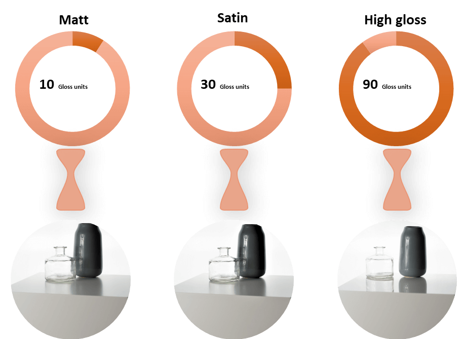 Explained The Difference Between Matte Satin And High Gloss