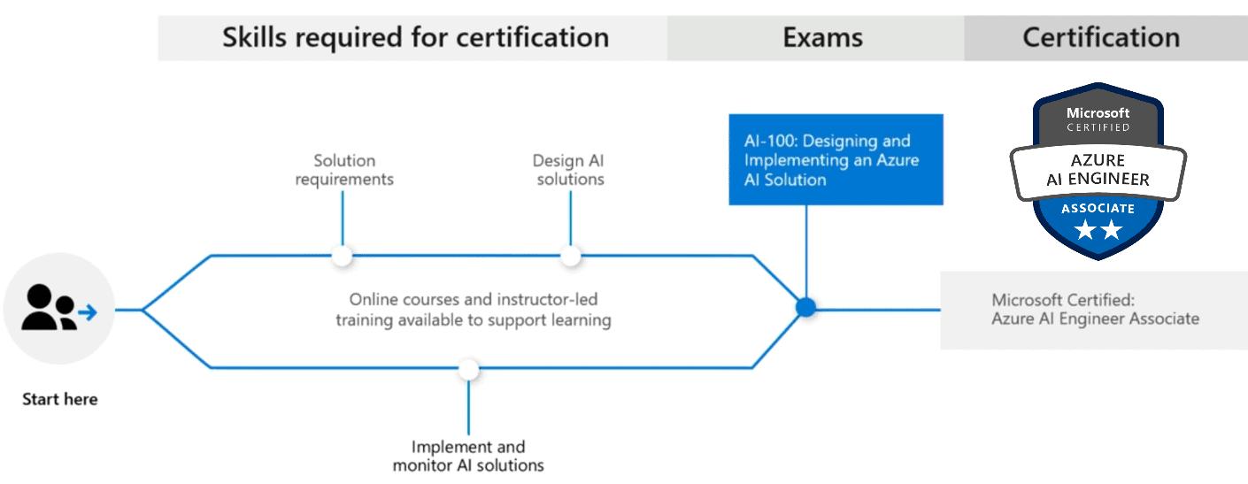 AI 100   Azure AI Engineer Associate Exam   K21Academy