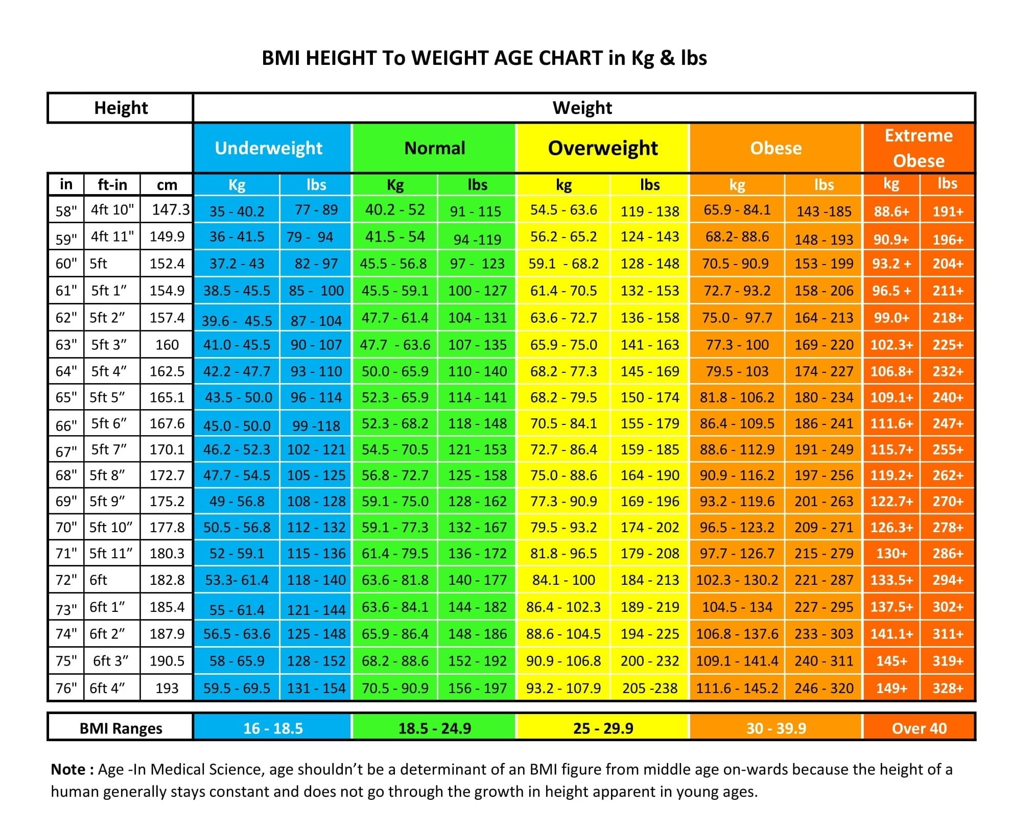 How much should I weigh For my Height & Age? BMI ...