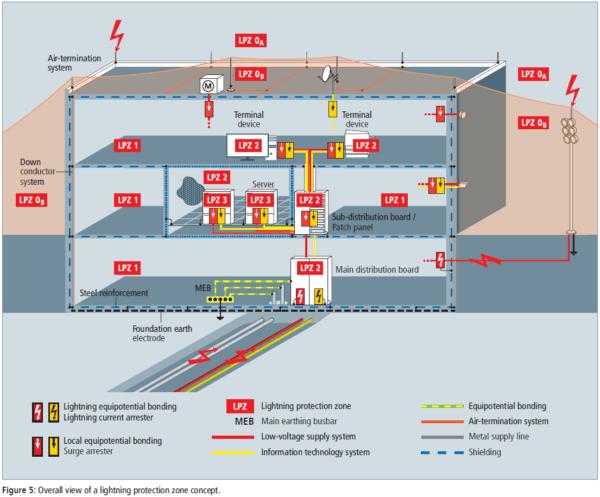 Şekil-5-Genel görünüş-a-yıldırım-koruma-bölgesi kavramı