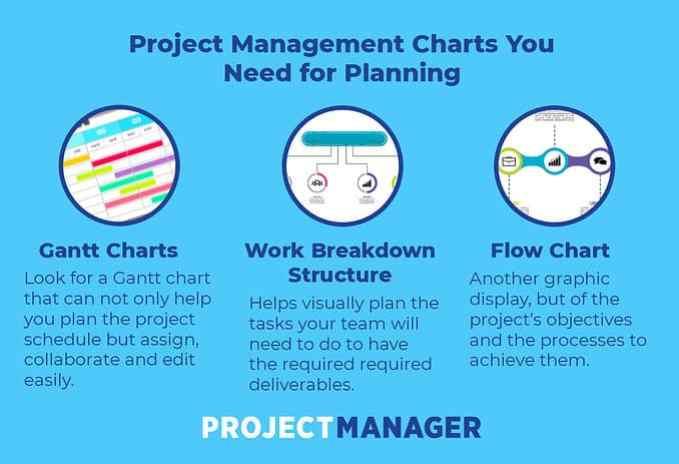 estos diagramas de proyectos ayudan con la planificación de proyectos