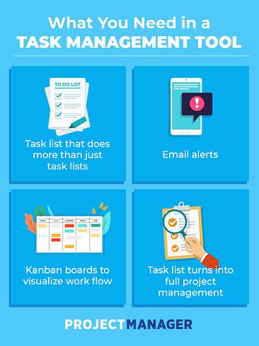 características de gestión de tareas en línea