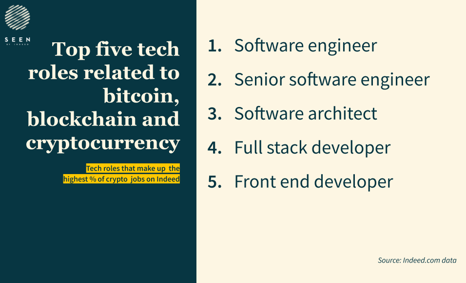 top-5-bitcoin-jobs-on-indeed-use-this-one