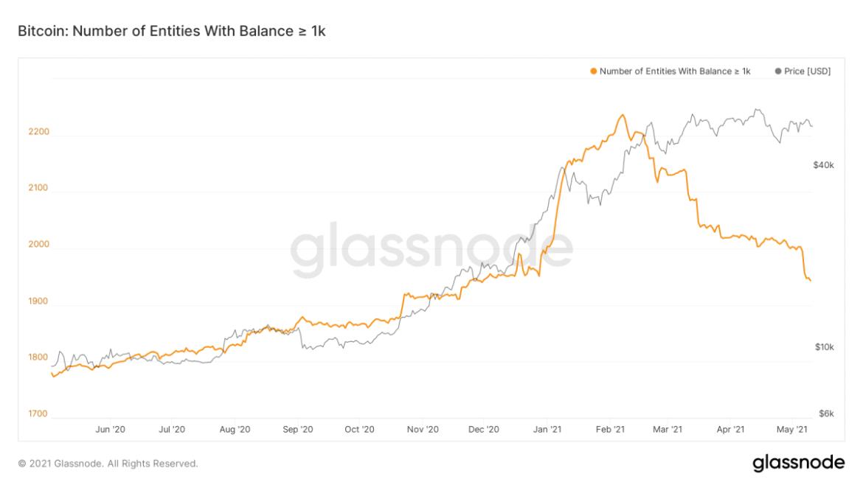 Bitcoin Balinalarında Erime! Bu Neyin Habercisi?