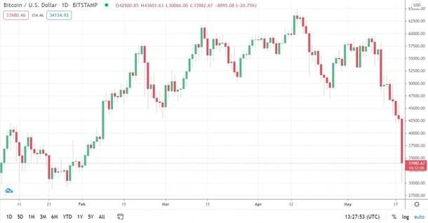 Bitcoin Fiyatı 30.000 Doları da Gördü! İşte Çöküşün Bilançosu…