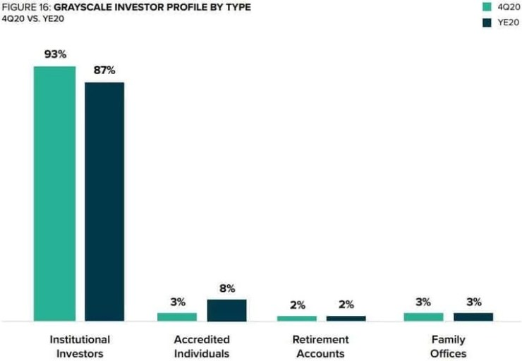 Grayscale Investors By Type. Source: Grayscale