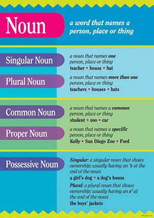 Grammar Poster Noun Barker Creek