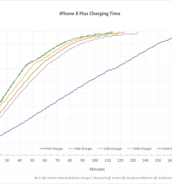 graph showing the time it takes to charge an iphone 8 plus using various usb plugs [ 1200 x 776 Pixel ]