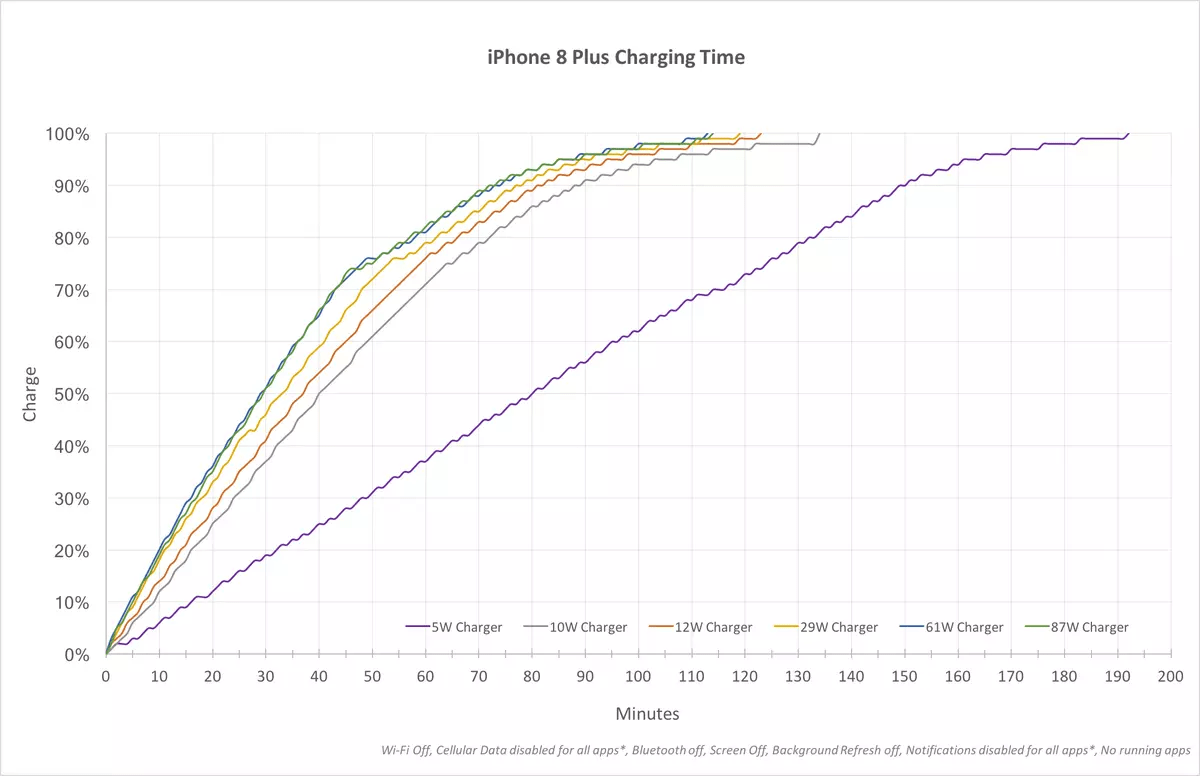 hight resolution of graph showing the time it takes to charge an iphone 8 plus using various usb plugs