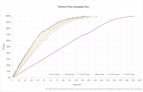small resolution of graph showing the time it takes to charge an iphone 8 plus using various usb plugs
