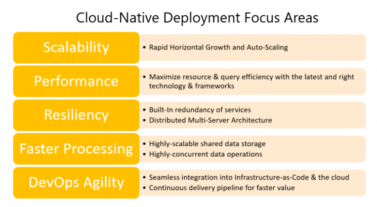 How Sisense Engineered Its Cloud-Native Linux Deployment