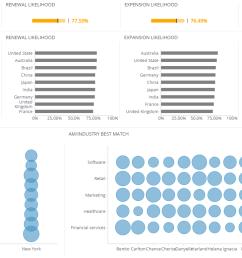 customer experience dashboard digital marketing dashboards explore dashboard an entity relationship diagram  [ 1427 x 778 Pixel ]