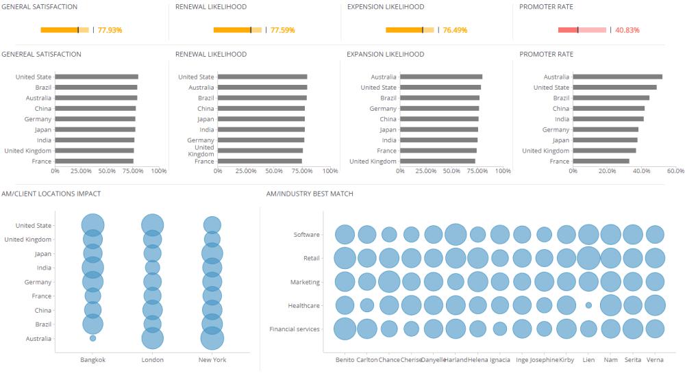 medium resolution of customer experience dashboard digital marketing dashboards explore dashboard an entity relationship diagram