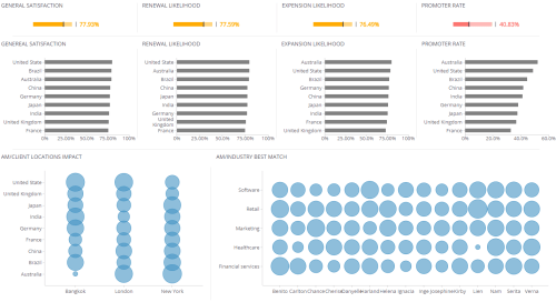 small resolution of customer experience dashboard digital marketing dashboards explore dashboard an entity relationship diagram