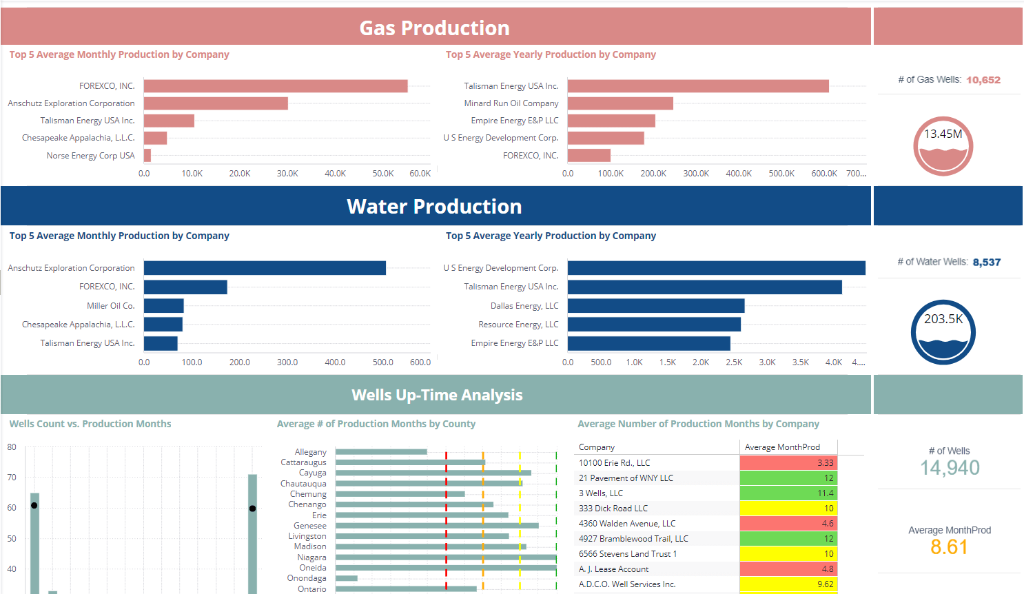 Oil and Gas Dashboards  Sisense