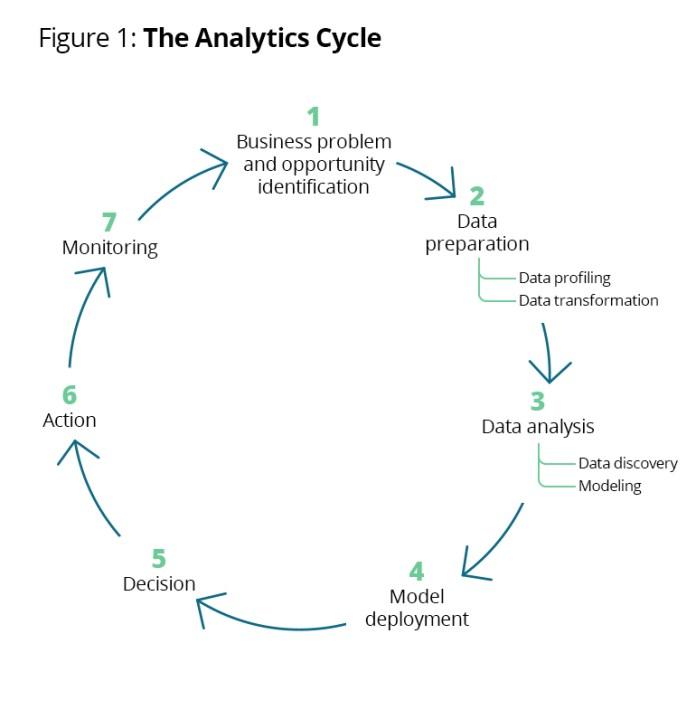 Analytics circle
