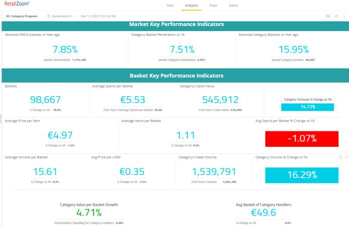 Market KPIs