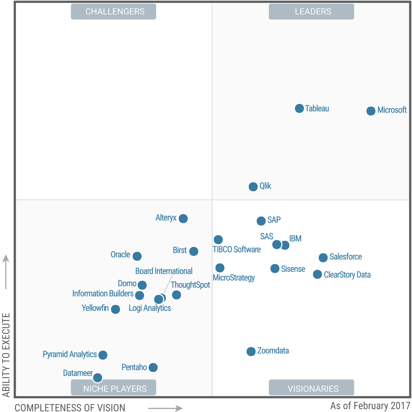 cognos architecture diagram 2006 chevy cobalt wiring sisense recognized as a visionary in gartner's magic quadrant report for business intelligence ...