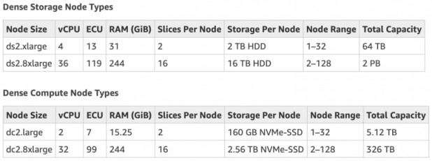 ummary of Specifications for Redshift's offered node types