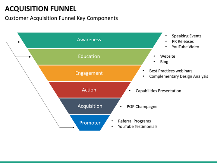 Acquisition Funnel PowerPoint Template SketchBubble