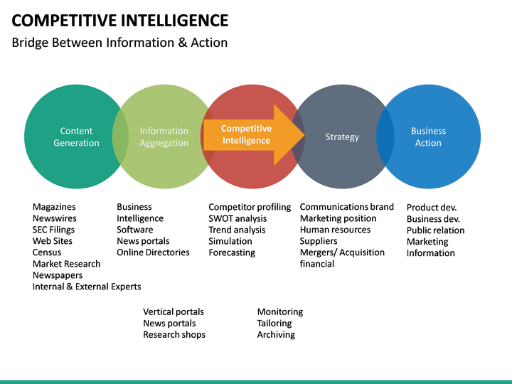 Competitive Intelligence PowerPoint Template SketchBubble