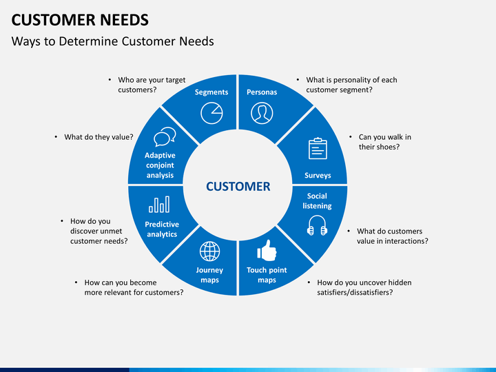 Customer Needs Powerpoint Template Sketchbubble