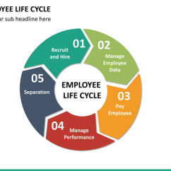 Employee Life Cycle Diagram Wig Wag Wiring Lifecycle Powerpoint Template | Sketchbubble