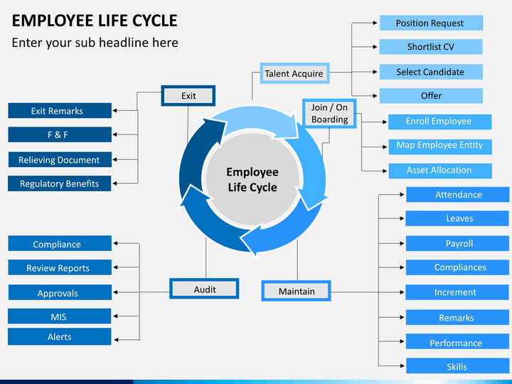 3 arrow circle diagram wiring for whirlpool duet dryer heating element employee lifecycle powerpoint template | sketchbubble