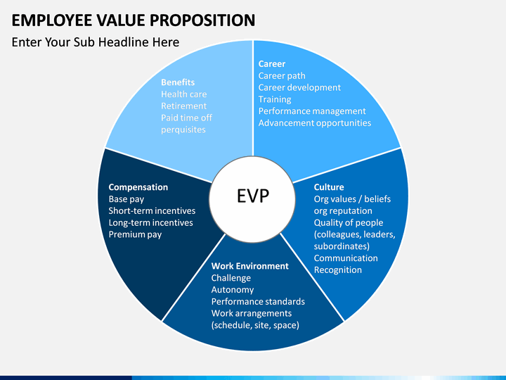 Employee Value Proposition PowerPoint Template SketchBubble