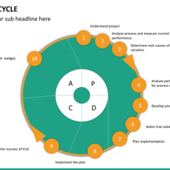 Pdca Cycle Diagram Gm Starter Solenoid Wiring Powerpoint Sketchbubble Ppt Slide 17