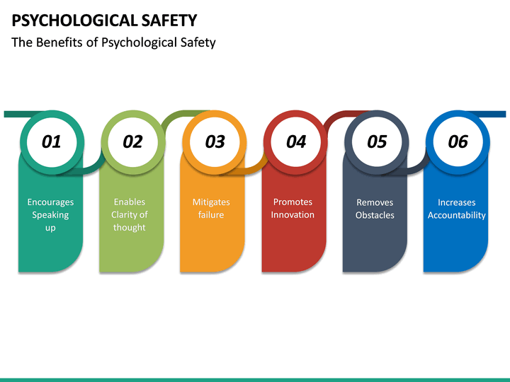 Psychological Safety Powerpoint Template Sketchbubble