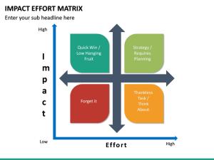 Impact Effort Matrix PowerPoint Template | SketchBubble