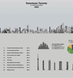 diagram of toronto s skyline in 2022 image by stephen velasco [ 1279 x 780 Pixel ]