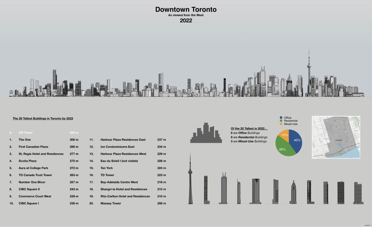 hight resolution of diagram of toronto s skyline in 2022 image by stephen velasco