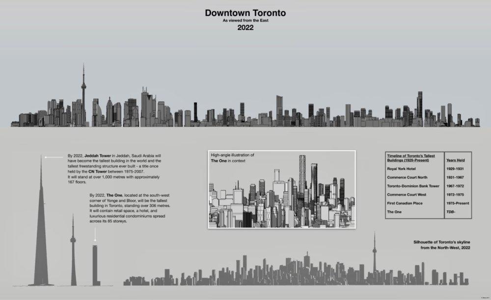 medium resolution of diagram of toronto s skyline in 2022 image by stephen velasco