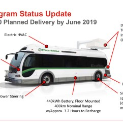 new flyer bus wiring diagram wiring diagram meganew flyer bus wiring diagram wiring diagrams favorites new [ 1422 x 800 Pixel ]