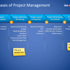 Itil Process Diagram Visio Msd 6al Wiring 6420 Free 5 Phases Of Project Management Powerpoint Slide - Templates Slidehunter.com