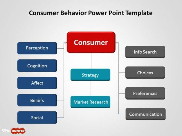 how to create template for powerpoint