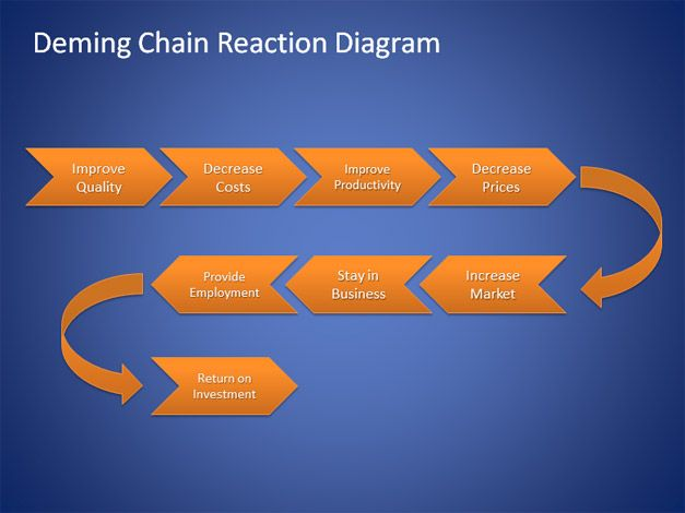 deming chain reaction diagram sodium electron shell free for powerpoint is a simple that you can download from model developed by walter shewhart