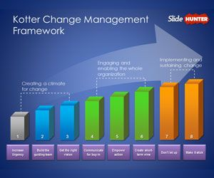 Free Kotter Change Management Model Template for PowerPoint  Free PowerPoint Templates
