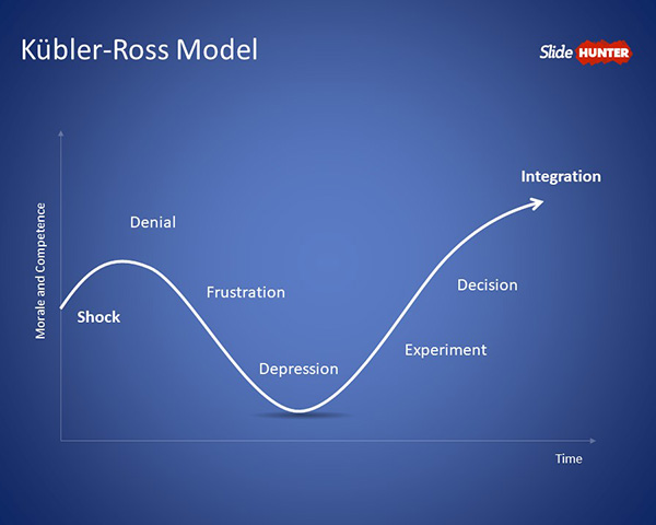 Free Kbler Ross Model PowerPoint Template Free PowerPoint Templates