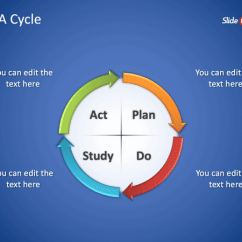 Pdca Cycle Diagram Remote Start Car Alarm Wiring Free Pdsa Powerpoint Template Templates