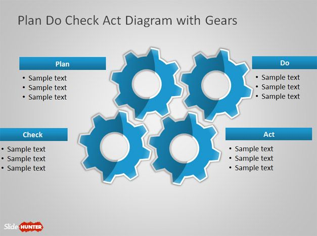 Plan Do Check Act PowerPoint Diagram
