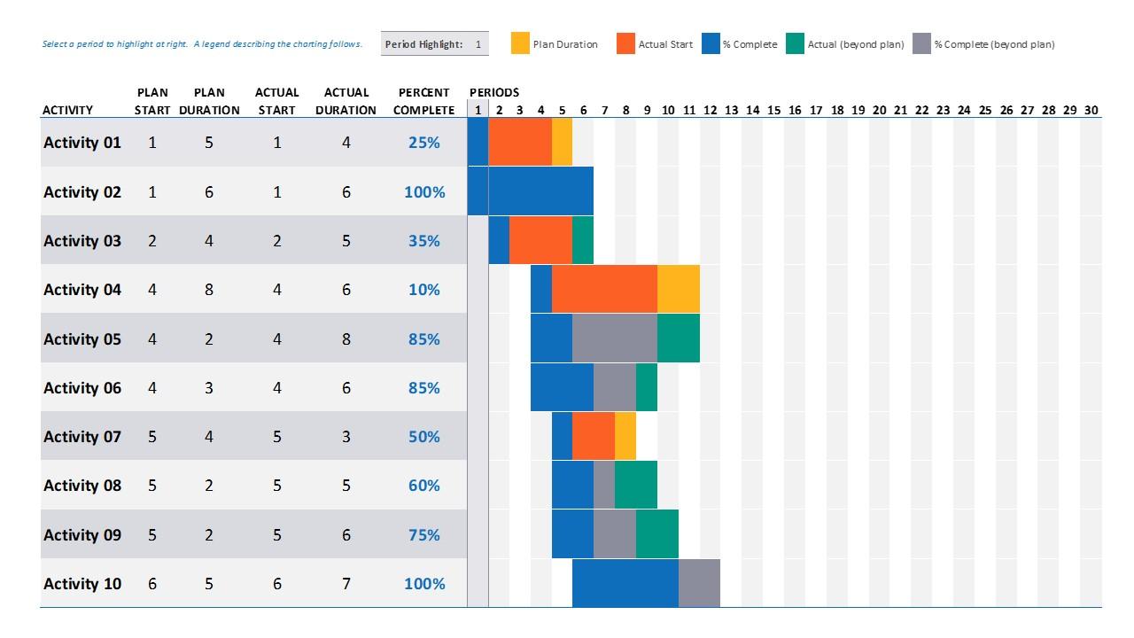 03/07/2020· work schedule gantt chart template. Data Driven Gantt Chart Powerpoint Templates Slidemodel