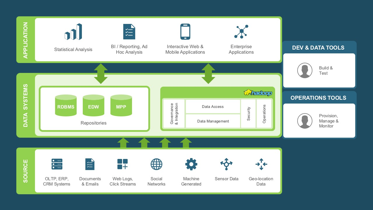 Hadoop Architecture Powerpoint Diagram