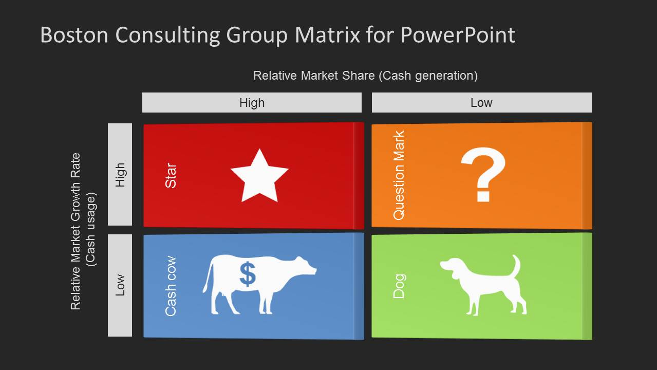 how to create a flow diagram 2006 saturn vue parts boston consulting group matrix template for powerpoint - slidemodel