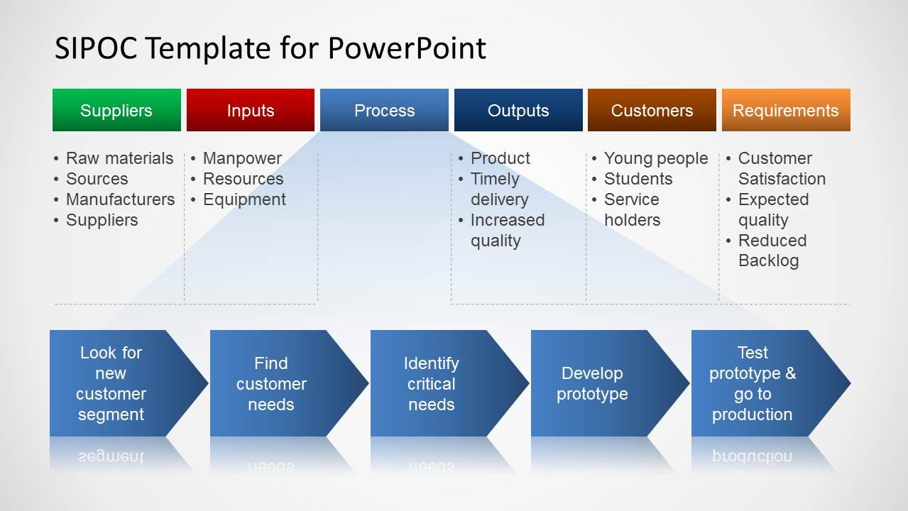 hight resolution of sipoc process template for powerpoint sipoc process map diagram design for powerpoint