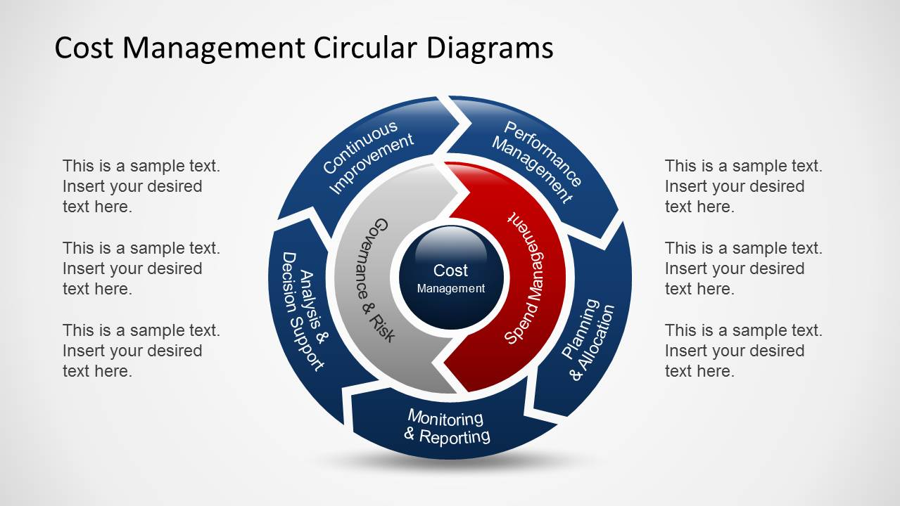 circular diagram flow chart template electrical wiring diagrams cost management powerpoint - slidemodel